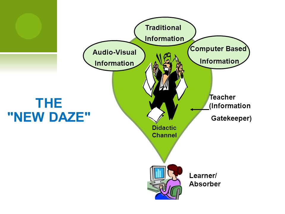 THE NEW DAZE Didactic Channel Traditional Information Audio-Visual Information Computer Based Information Teacher (Information Gatekeeper) Learner/ Absorber