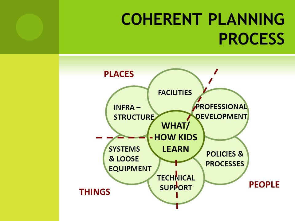 POLICIES & PROCESSES TECHNICAL SUPPORT SYSTEMS & LOOSE EQUIPMENT INFRA – STRUCTURE FACILITIES PROFESSIONAL DEVELOPMENT WHAT/ HOW KIDS LEARN PEOPLE THINGS PLACES COHERENT PLANNING PROCESS