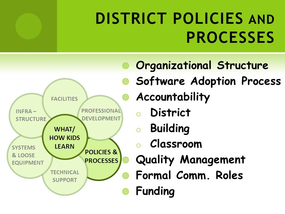 POLICIES & PROCESSES TECHNICAL SUPPORT SYSTEMS & LOOSE EQUIPMENT INFRA – STRUCTURE FACILITIES PROFESSIONAL DEVELOPMENT WHAT/ HOW KIDS LEARN DISTRICT POLICIES AND PROCESSES Organizational Structure Software Adoption Process Accountability oDoDistrict oBoBuilding oCoClassroom Quality Management Formal Comm.