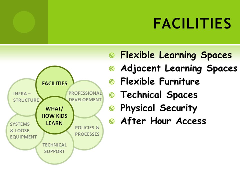 POLICIES & PROCESSES TECHNICAL SUPPORT SYSTEMS & LOOSE EQUIPMENT INFRA – STRUCTURE FACILITIES PROFESSIONAL DEVELOPMENT WHAT/ HOW KIDS LEARN FACILITIES Flexible Learning Spaces Adjacent Learning Spaces Flexible Furniture Technical Spaces Physical Security After Hour Access