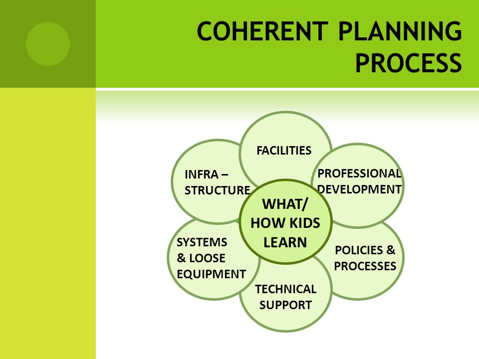 POLICIES & PROCESSES TECHNICAL SUPPORT SYSTEMS & LOOSE EQUIPMENT INFRA – STRUCTURE FACILITIES PROFESSIONAL DEVELOPMENT WHAT/ HOW KIDS LEARN COHERENT PLANNING PROCESS