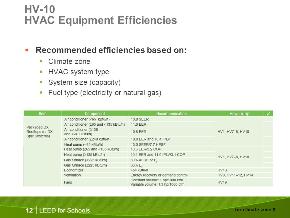 LEED for Schools 12 HV-10 HVAC Equipment Efficiencies Recommended efficiencies based on: Climate zone HVAC system type System size (capacity) Fuel typ