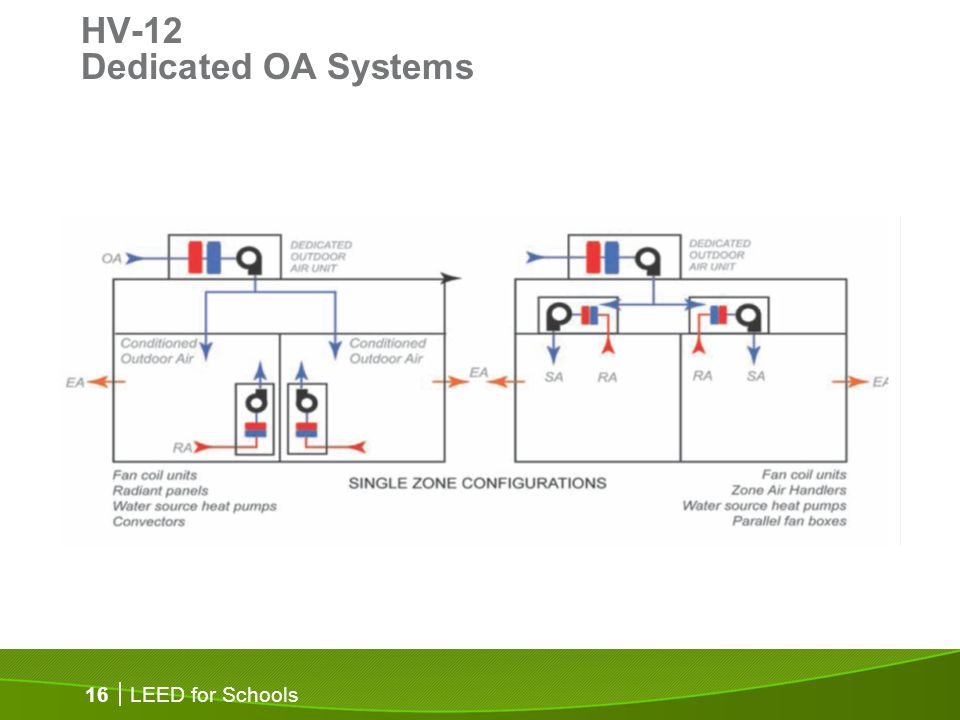LEED for Schools 16 HV-12 Dedicated OA Systems