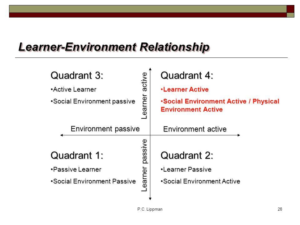 P.C. Lippman28 Learner-Environment Relationship Quadrant 4: Learner ActiveLearner Active Social Environment Active / Physical Environment ActiveSocial