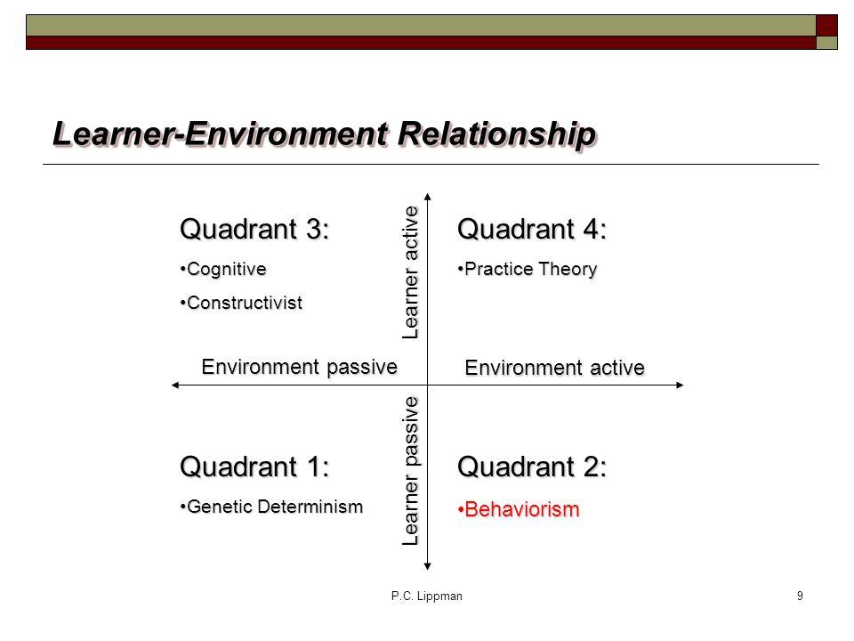 P.C. Lippman9 Learner-Environment Relationship Quadrant 4: Practice TheoryPractice Theory Quadrant 2: BehaviorismBehaviorism Quadrant 3: CognitiveCogn