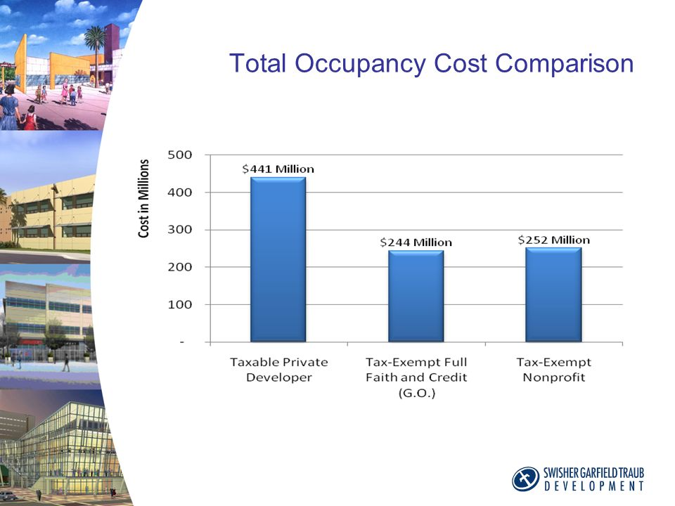 Total Occupancy Cost Comparison
