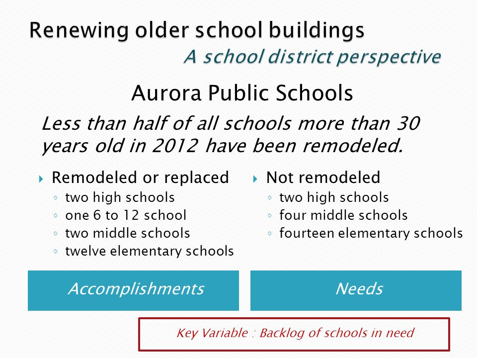AccomplishmentsNeeds Remodeled or replaced two high schools one 6 to 12 school two middle schools twelve elementary schools Not remodeled two high schools four middle schools fourteen elementary schools Less than half of all schools more than 30 years old in 2012 have been remodeled.