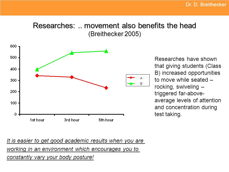 Dr. D. Breithecker Researches:.. movement also benefits the head (Breithecker 2005) It is easier to get good academic results when you are working in