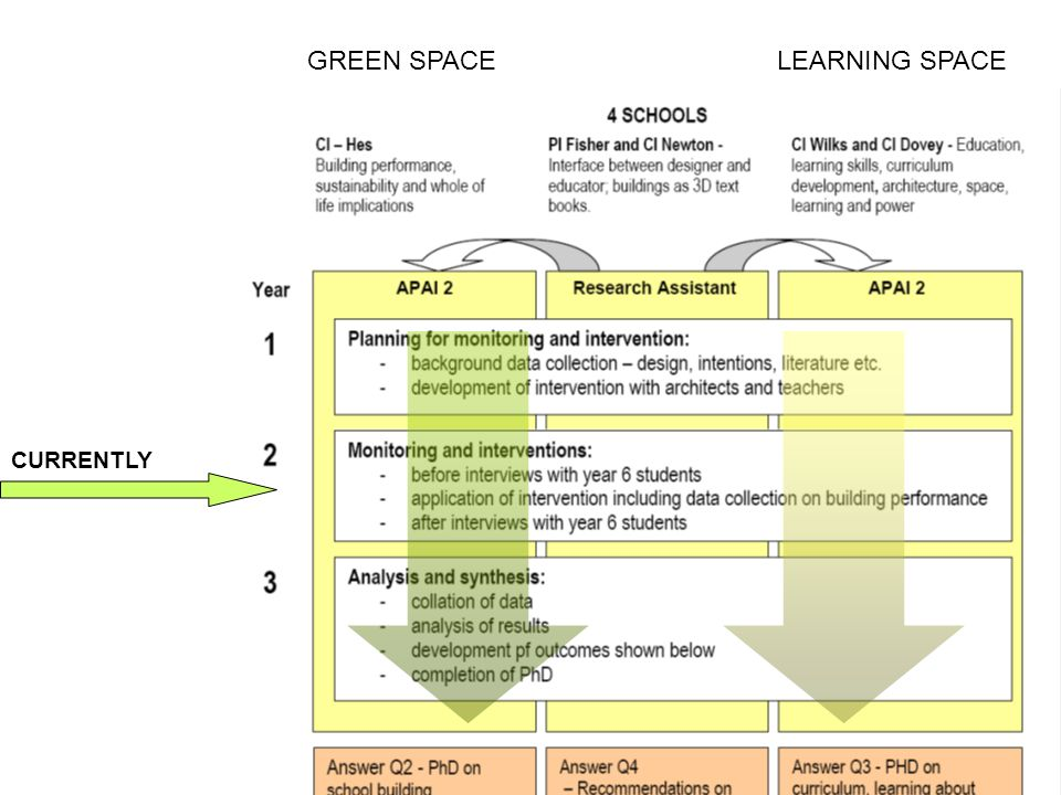 GREEN SPACE LEARNING SPACE CURRENTLY