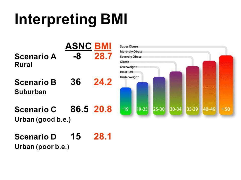 Interpreting BMI ASNC BMI Scenario A -8 28.7 Rural Scenario B 36 24.2 Suburban Scenario C 86.5 20.8 Urban (good b.e.) Scenario D 15 28.1 Urban (poor b.e.)