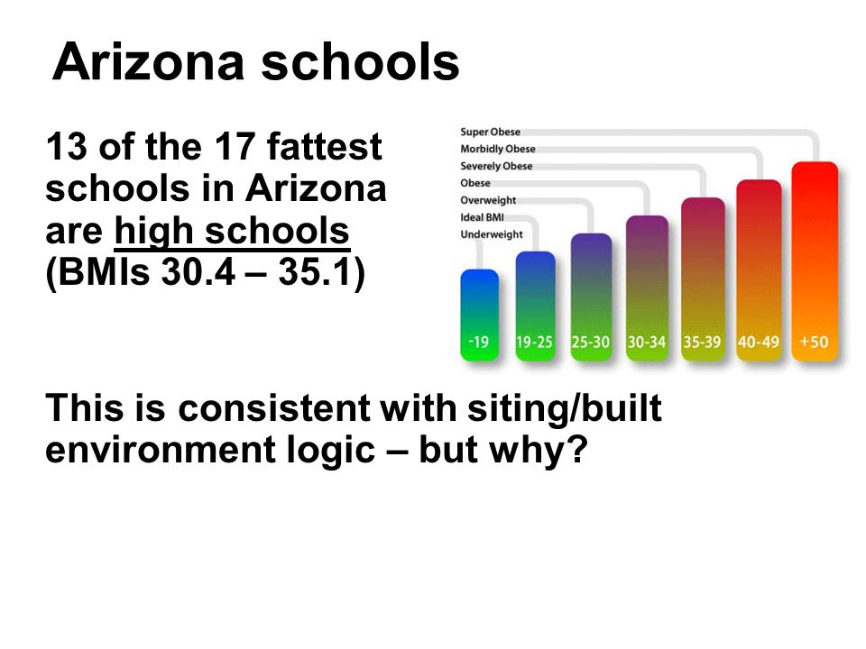 Arizona schools 13 of the 17 fattest schools in Arizona are high schools (BMIs 30.4 – 35.1) This is consistent with siting/built environment logic – b