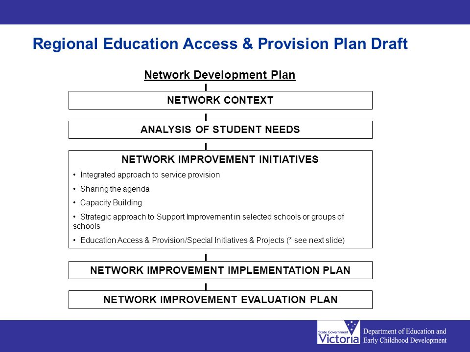 Regional Education Access & Provision Plan Draft Network Development Plan NETWORK CONTEXT ANALYSIS OF STUDENT NEEDS NETWORK IMPROVEMENT INITIATIVES In