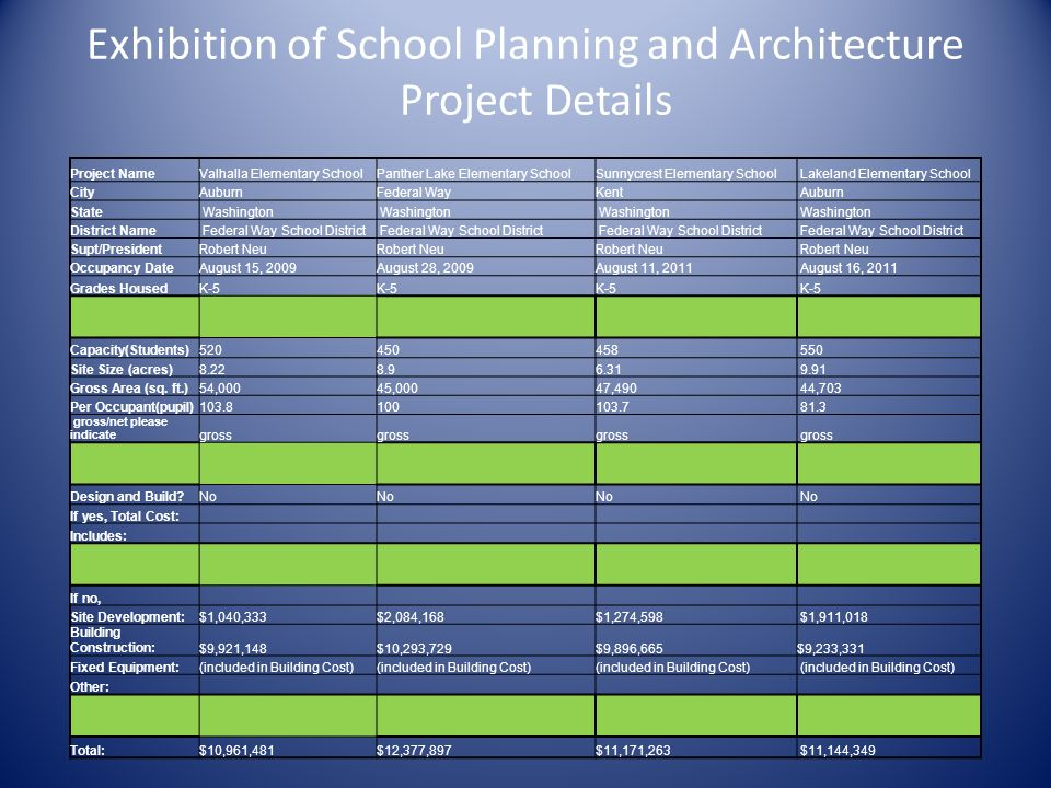 Exhibition of School Planning and Architecture Project Details Project NameValhalla Elementary SchoolPanther Lake Elementary SchoolSunnycrest Elementa