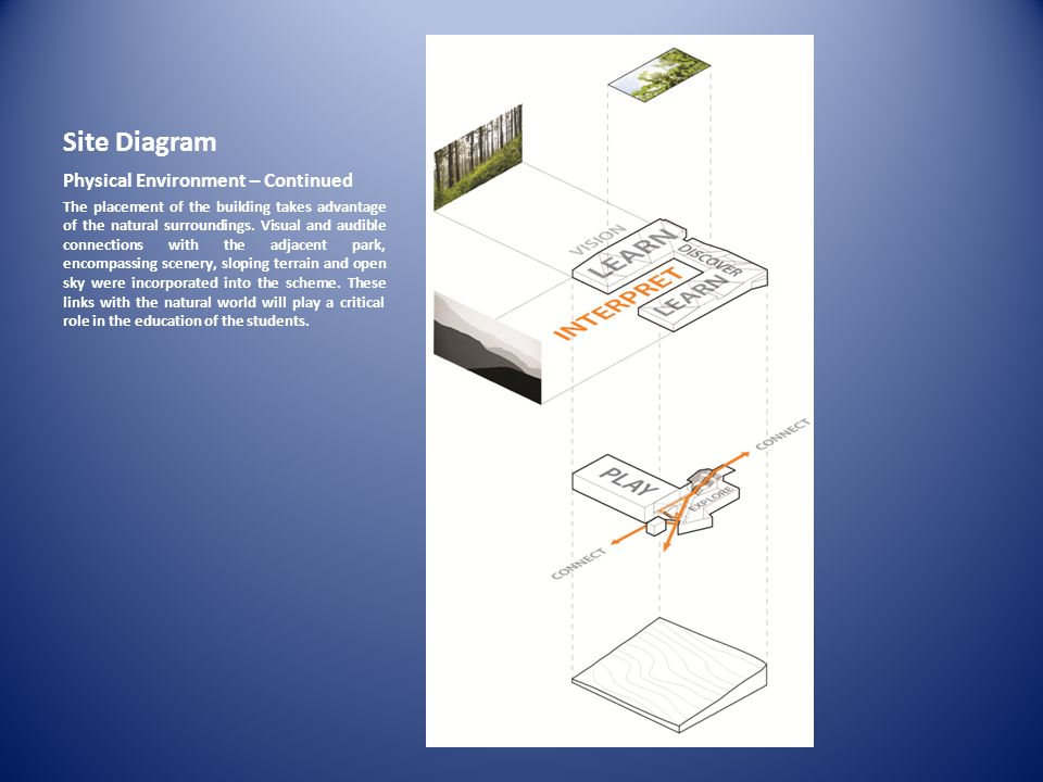 Site Diagram Physical Environment – Continued The placement of the building takes advantage of the natural surroundings. Visual and audible connection