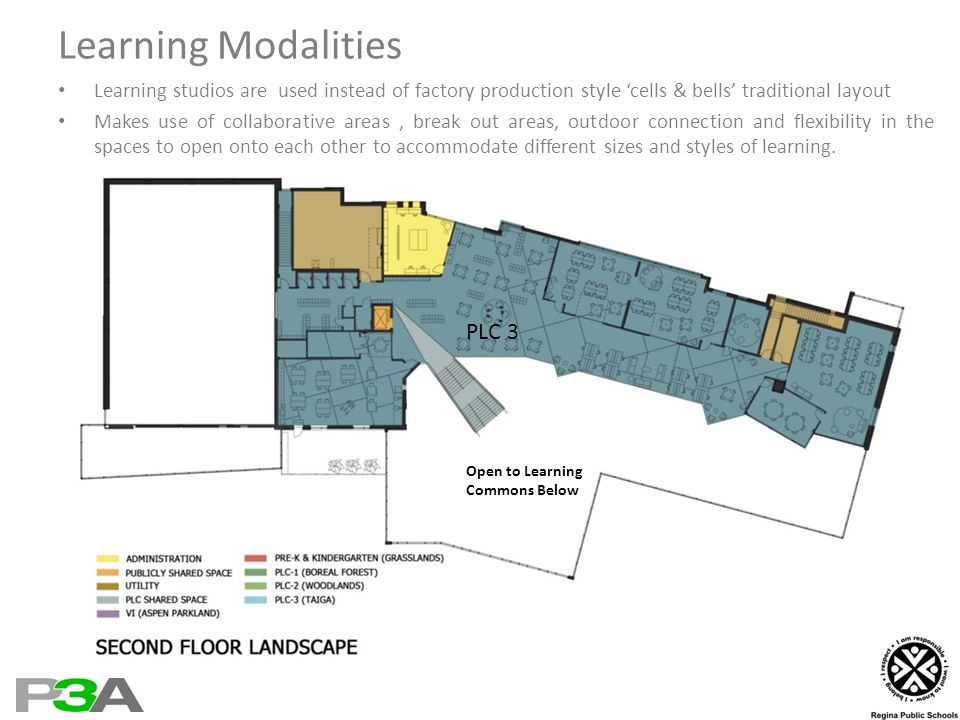 Learning Modalities Learning studios are used instead of factory production style cells & bells traditional layout Makes use of collaborative areas, break out areas, outdoor connection and flexibility in the spaces to open onto each other to accommodate different sizes and styles of learning.