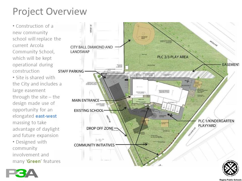 Project Overview Construction of a new community school will replace the current Arcola Community School, which will be kept operational during construction Site is shared with the City and includes a large easement through the site – the design made use of opportunity for an elongated east-west massing to take advantage of daylight and future expansion Designed with community involvement and many Green features