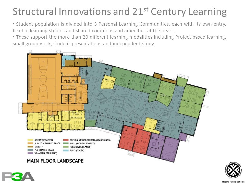 Structural Innovations and 21 st Century Learning Student population is divided into 3 Personal Learning Communities, each with its own entry, flexible learning studios and shared commons and amenities at the heart.