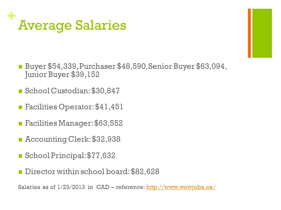 + Average Salaries Buyer $54,339, Purchaser $48,590, Senior Buyer $63,094, Junior Buyer $39,152 School Custodian: $30,847 Facilities Operator: $41,451