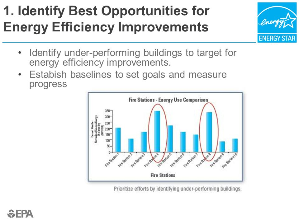 1. Identify Best Opportunities for Energy Efficiency Improvements Identify under-performing buildings to target for energy efficiency improvements. Es