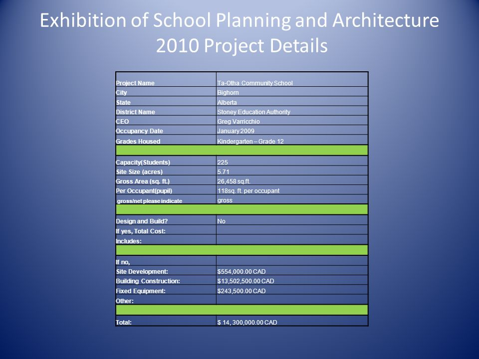 Exhibition of School Planning and Architecture 2010 Project Details Project Name Ta-Otha Community School City Bighorn State Alberta District Name Stoney Education Authority CEO Greg Varricchio Occupancy Date January 2009 Grades Housed Kindergarten – Grade 12 Capacity(Students) 225 Site Size (acres) 5.71 Gross Area (sq.