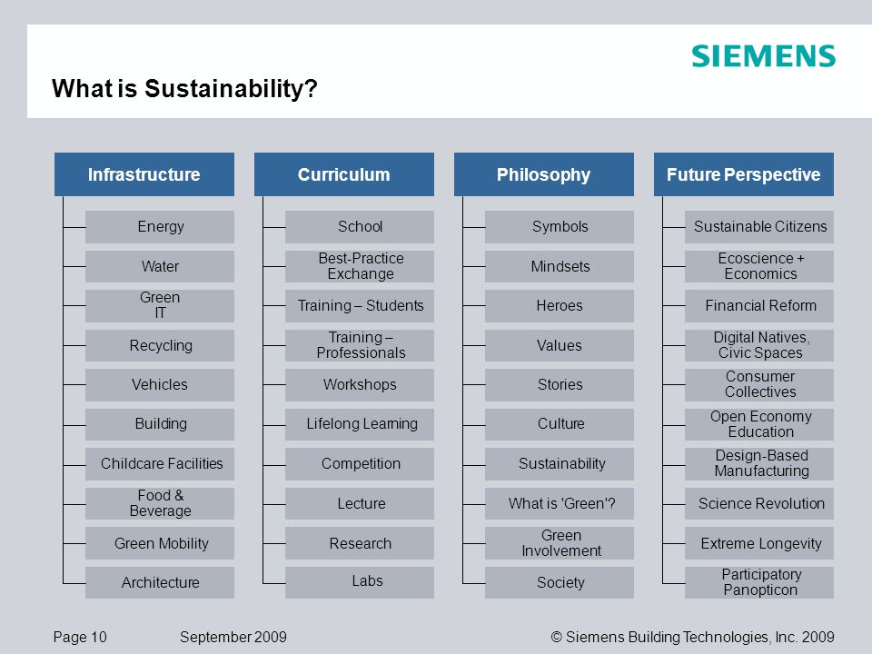 Page 10 September 2009 © Siemens Building Technologies, Inc. 2009 What is Sustainability? InfrastructureCurriculumPhilosophy Energy Water Green IT Rec