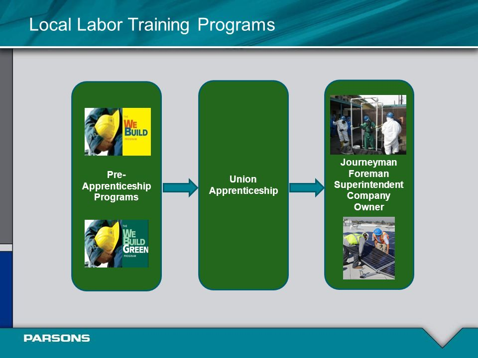 Journeyman Foreman Superintendent Company Owner Union Apprenticeship Local Labor Training Programs Pre- Apprenticeship Programs