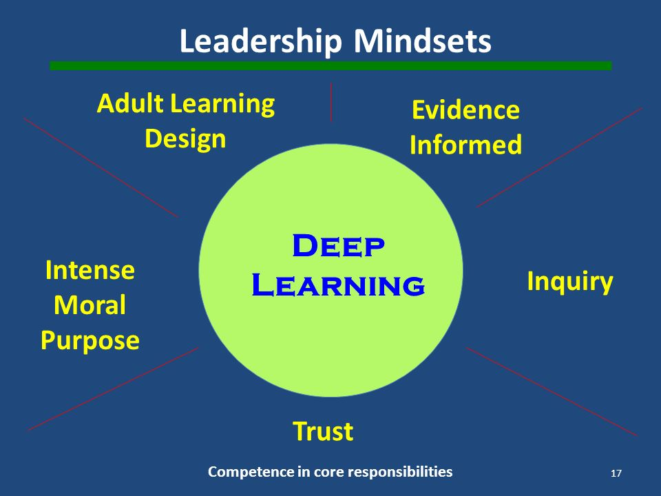 Leadership Mindsets Adult Learning Design Evidence Informed Intense Moral Purpose Inquiry Trust Deep Learning Competence in core responsibilities 17