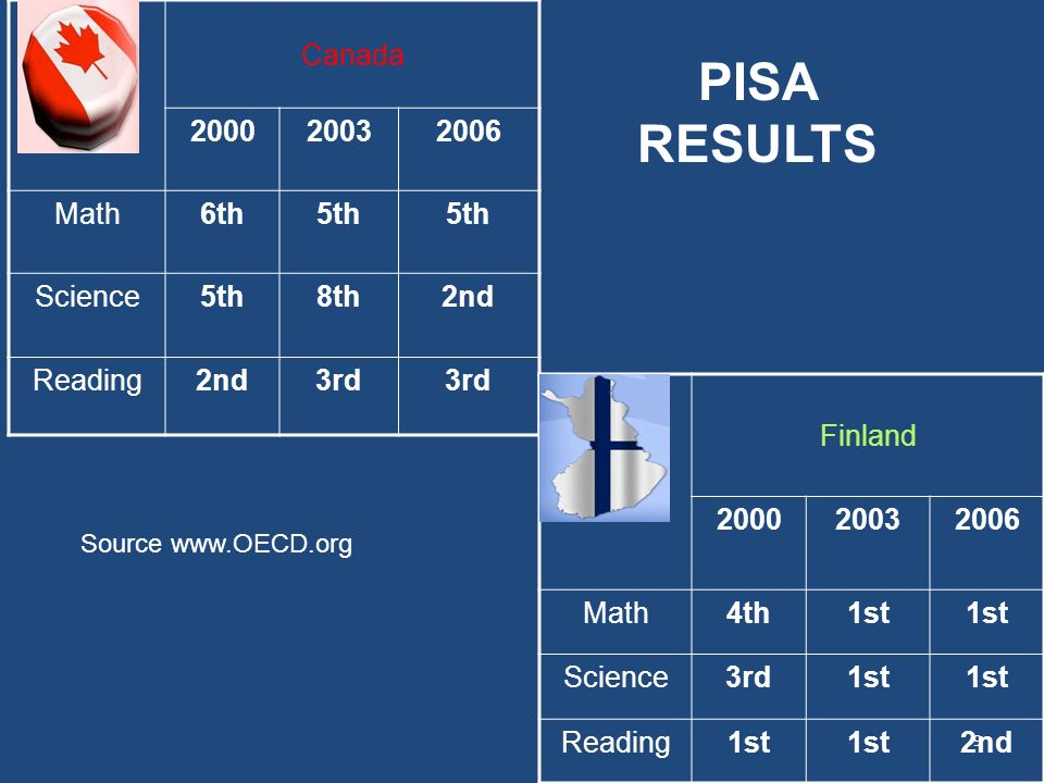 Canada 200020032006 Math6th5th Science5th8th2nd Reading2nd3rd Finland 200020032006 Math4th1st Science3rd1st Reading1st 2nd PISA RESULTS Source www.OEC