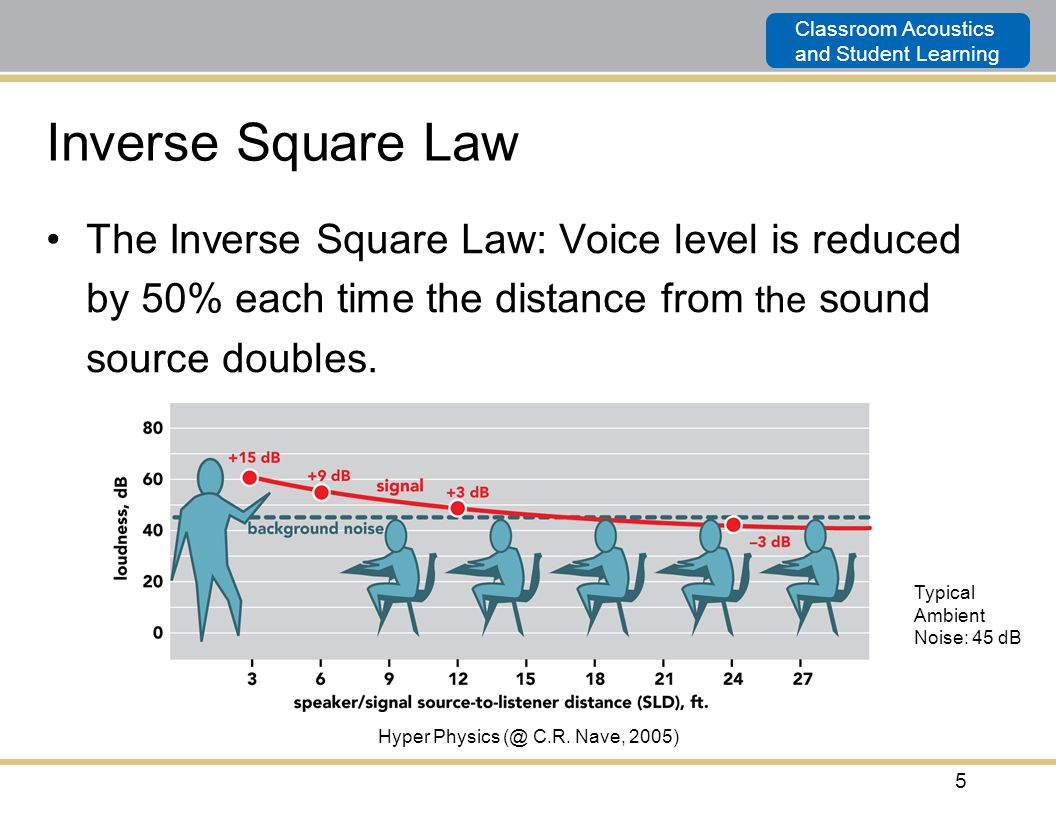 Classroom Acoustics and Student Learning 5 Typical Ambient Noise: 45 dB Hyper Physics (@ C.R. Nave, 2005) Inverse Square Law The Inverse Square Law: V