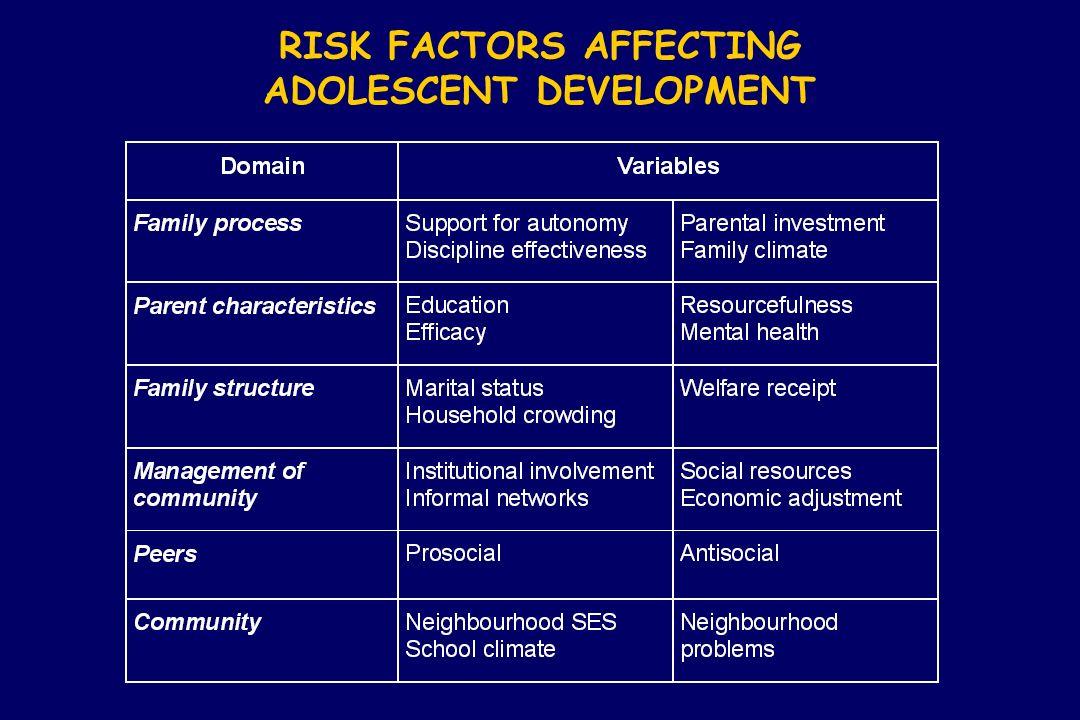 RISK FACTORS AFFECTING ADOLESCENT DEVELOPMENT