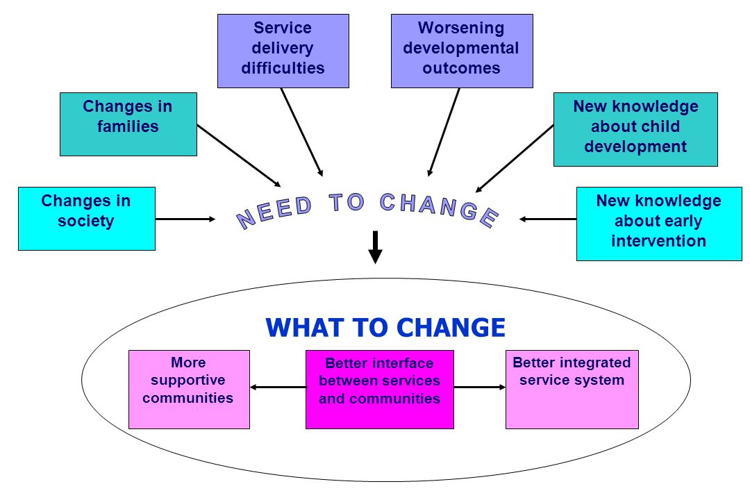 Changes in society Service delivery difficulties Worsening developmental outcomes New knowledge about child development Changes in families WHAT TO CH