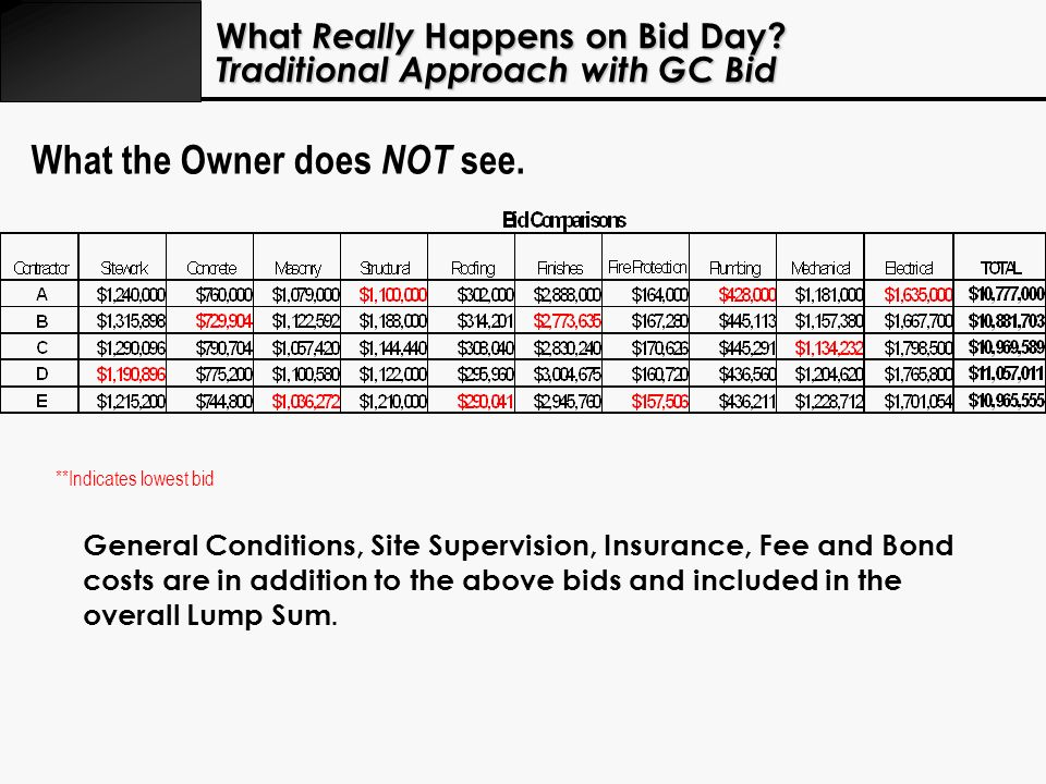 What Really Happens on Bid Day? Traditional Approach with GC Bid General Conditions, Site Supervision, Insurance, Fee and Bond costs are in addition t