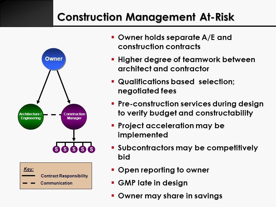 Owner holds separate A/E and construction contracts Higher degree of teamwork between architect and contractor Qualifications based selection; negotia