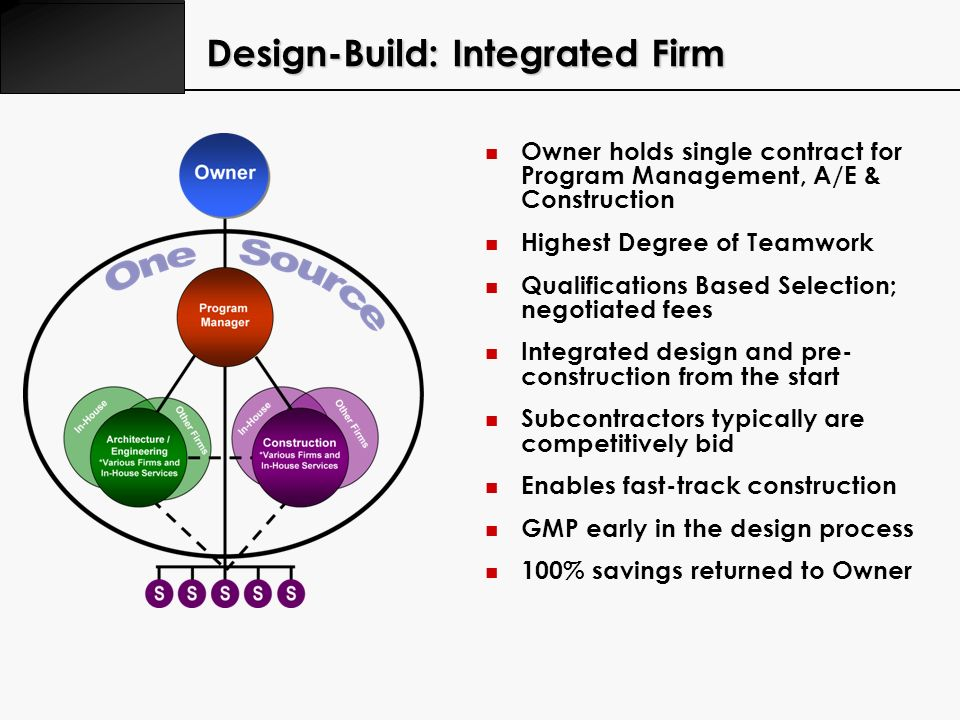 Design-Build: Integrated Firm Owner holds single contract for Program Management, A/E & Construction Highest Degree of Teamwork Qualifications Based S