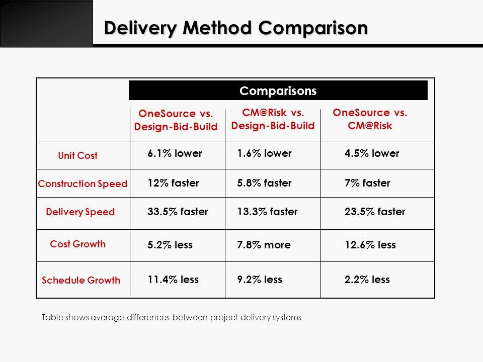 Delivery Method Comparison Comparisons OneSource vs.
