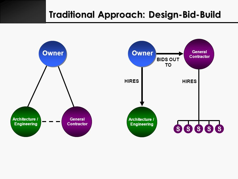 Traditional Approach: Design-Bid-Build Architecture / Engineering Owner Architecture / Engineering General Contractor Owner HIRES SSSSS General Contra