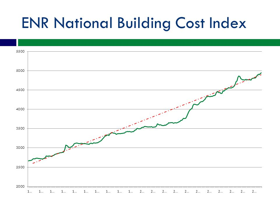 When will costs begin to rise again – how much.