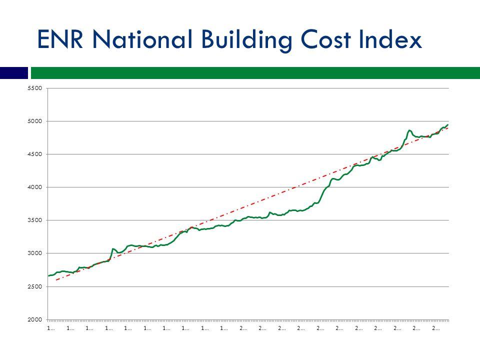 ENR National Building Cost Index