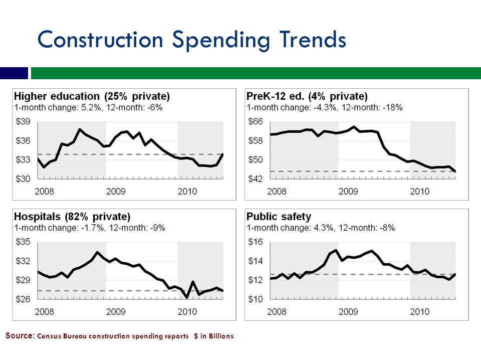 Construction Spending Trends Source: Census Bureau construction spending reports $ in Billions