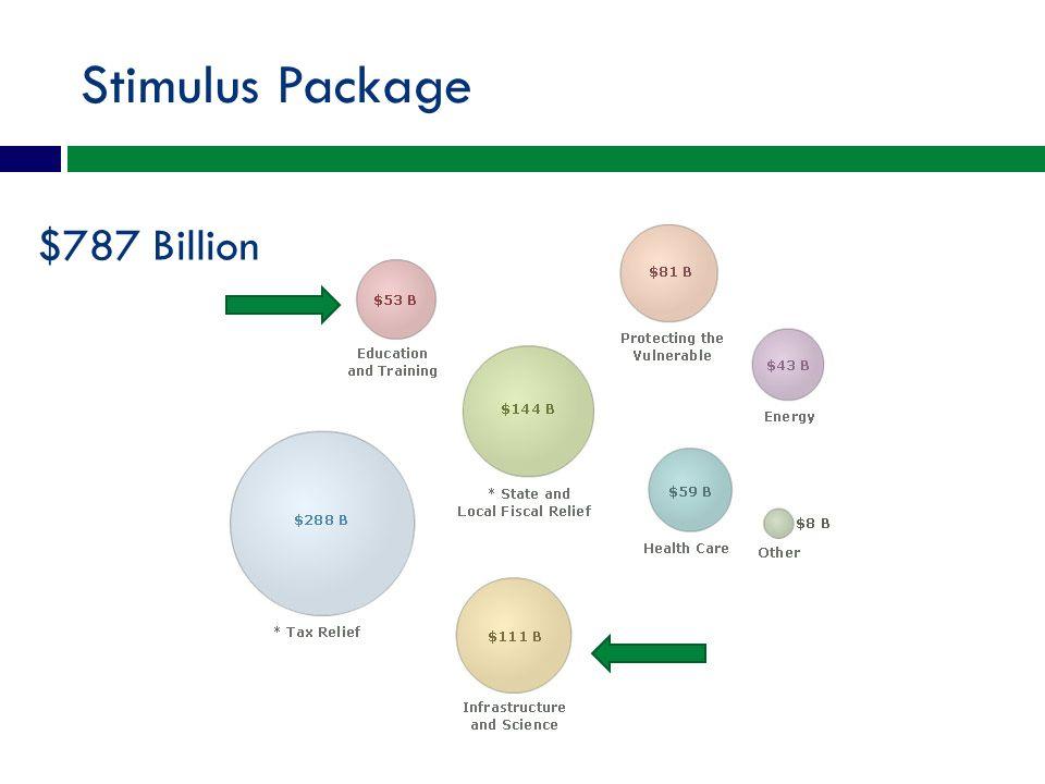 Stimulus Package $787 Billion