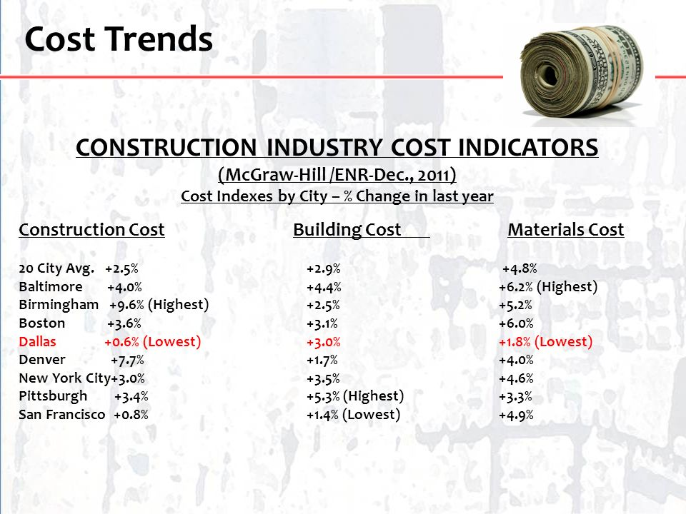 Cost Trends CONSTRUCTION INDUSTRY COST INDICATORS (McGraw-Hill /ENR-Dec., 2011) Cost Indexes by City – % Change in last year Construction Cost Buildin