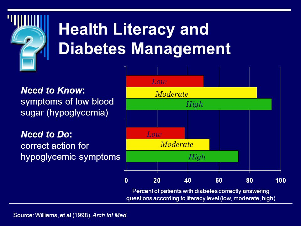 Health Literacy and Diabetes Management Percent of patients with diabetes correctly answering questions according to literacy level (low, moderate, high) Need to Know: symptoms of low blood sugar (hypoglycemia) Need to Do: correct action for hypoglycemic symptoms Low Moderate High Low Moderate High Source: Williams, et al (1998).