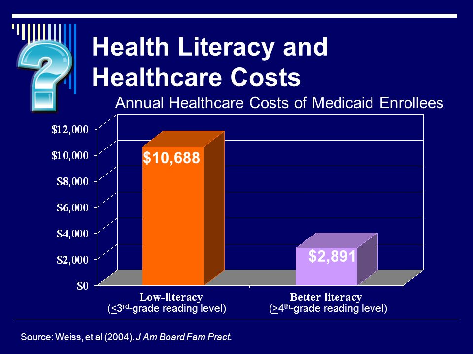 Health Literacy and Healthcare Costs $2,891 $10,688 Annual Healthcare Costs of Medicaid Enrollees Source: Weiss, et al (2004).