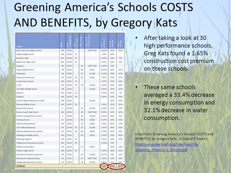 Greening Americas Schools COSTS AND BENEFITS, by Gregory Kats After taking a look at 30 high performance schools, Greg Kats found a 1.65% construction cost premium on these schools.