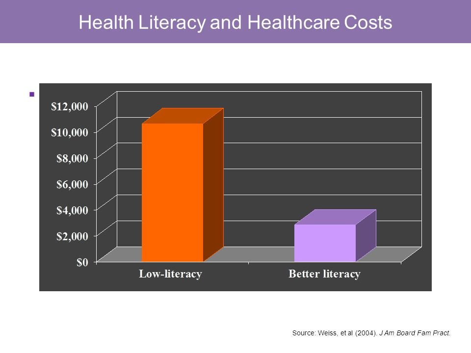 Health Literacy and Healthcare Costs Annual Healthcare Costs of Medicaid Enrollees Source: Weiss, et al (2004). J Am Board Fam Pract. (<3 rd -grade re