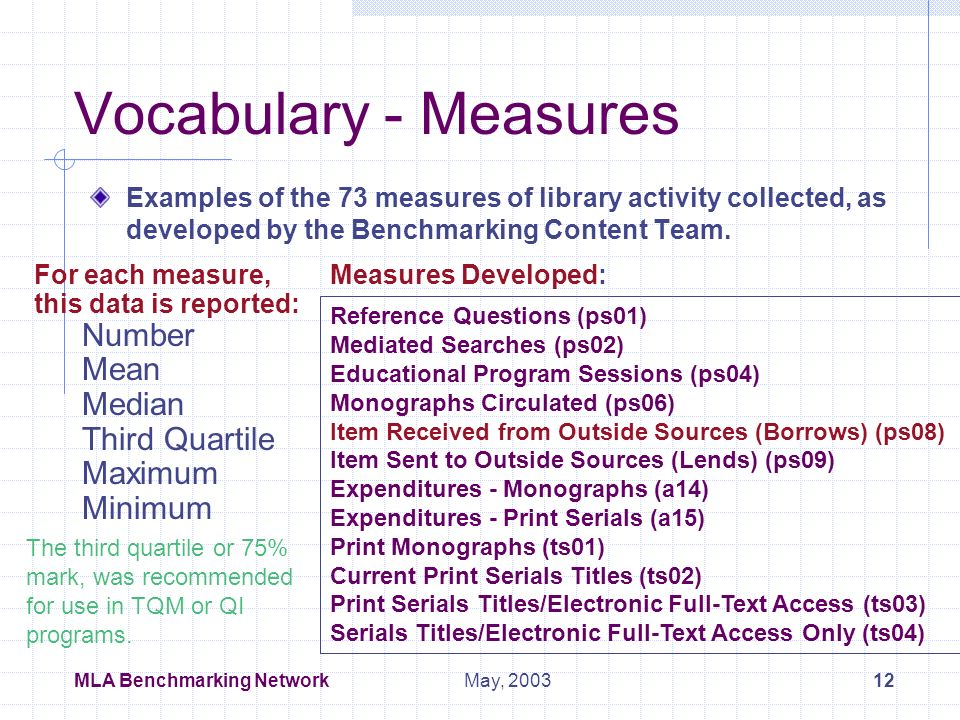 MLA Benchmarking Network11May, 2003 Distribution of a Parameter Number of libraries in each parameter range for Hospital FTEs: Ranges 1 and 8: Extreme Outliers, top and bottom - 2.5% Ranges 2 and 7: More Outliers, top and bottom - 10 % Ranges 3 to 6: Remaining 75% divide into Quatriles The parameters were distributed over 8 ranges to account for the outliers but not eliminate them.