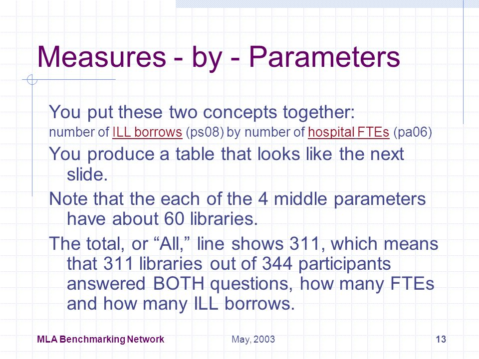 MLA Benchmarking Network12May, 2003 Vocabulary - Measures Examples of the 73 measures of library activity collected, as developed by the Benchmarking Content Team.