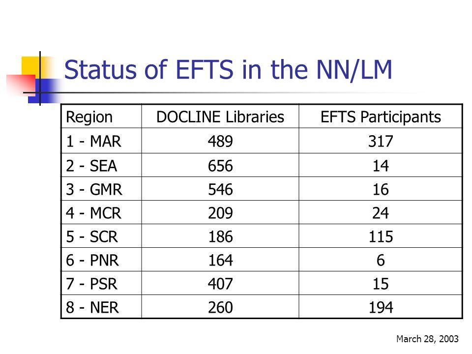 March 28, 2003 Status of EFTS in the NN/LM RegionDOCLINE LibrariesEFTS Participants 1 - MAR489317 2 - SEA65614 3 - GMR54616 4 - MCR20924 5 - SCR186115 6 - PNR1646 7 - PSR40715 8 - NER260194
