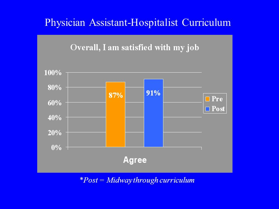 Physician Assistant-Hospitalist Curriculum *Post = Midway through curriculum