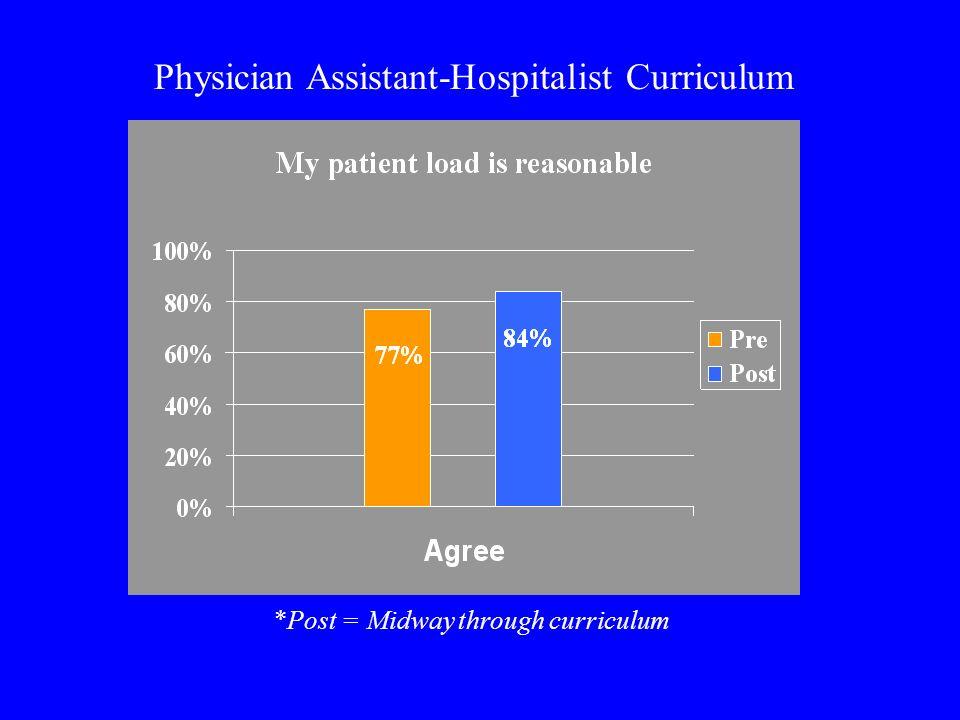 Physician Assistant-Hospitalist Curriculum